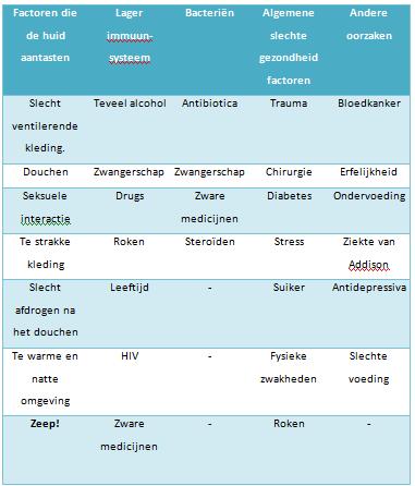 schimmelinfectie factoren