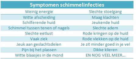 Aantal symptomen van schimmelinfectie op papier