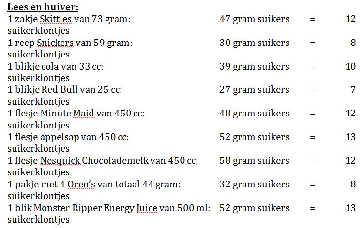 Suikers in voedingsmiddelen