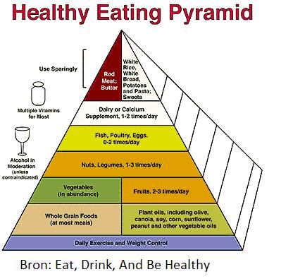 voedingspiramide