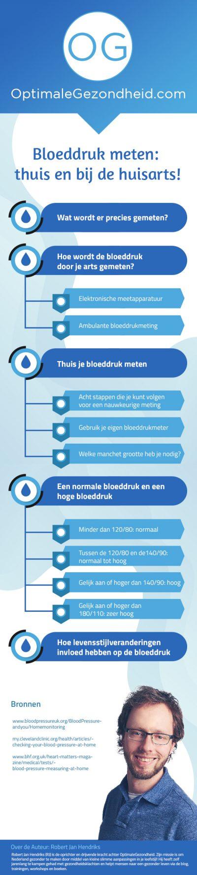 bloeddruk meten thuis infografiek