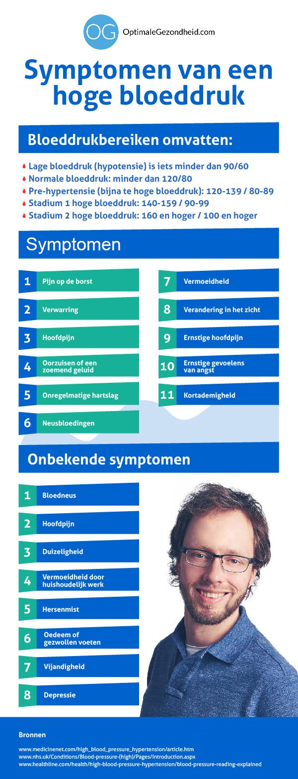 symptomen van hoge bloeddruk infografiek